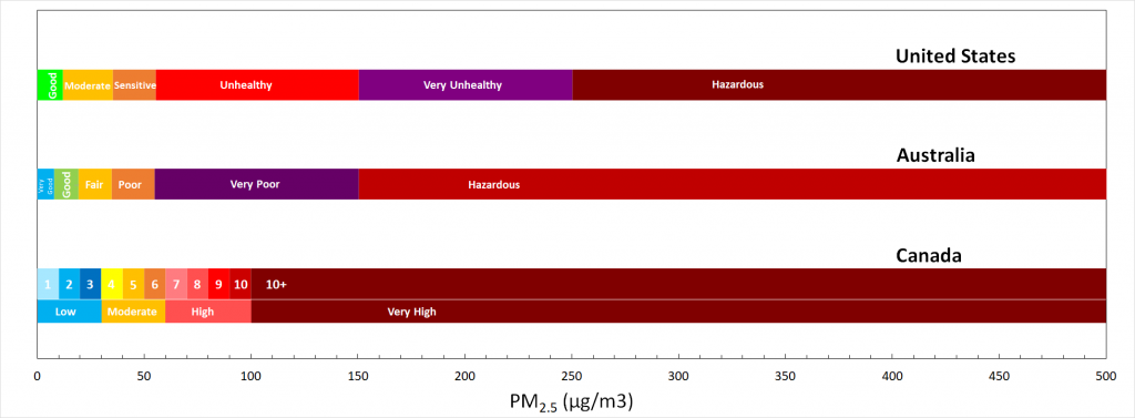 Wildfire PM2.5=AQI Correlation