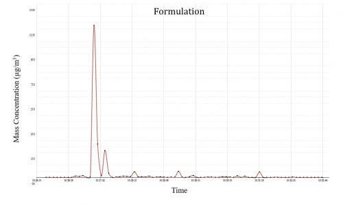 Forumulation Chart